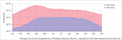 Climate And Average Monthly Weather In Mandalay Myanmar Burma