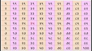 Image Result For Photo Of Gujarati Numbers 1 To 100 1 To