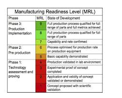 Technology Readiness Level After The Trl Technology Readiness Level The Mrl