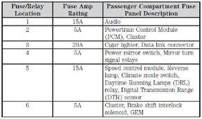 2009 f150 fuse box diagram 2009 auto wiring diagram database 2009 f150 fuse box diagram 2009 automotive wiring diagrams on 2009 f150 fuse box diagram