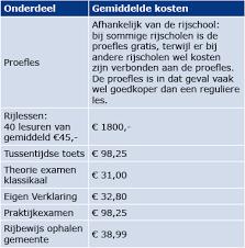 autorijbewijs halen kosten