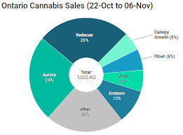 Cannabis Strain Chart The Top Cannabis Brands In Canada An Analysis Of Sales