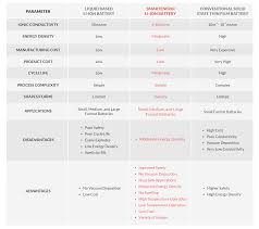 Battery Chemistry Comparison Chart Lithium Ion Battery Cells Smart Energi