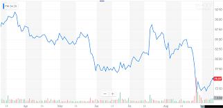 Vape Stock Chart Philip Morris Rewards Investors Again Philip Morris