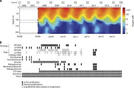 A Compendium Of Multi Omic Sequence Information From The