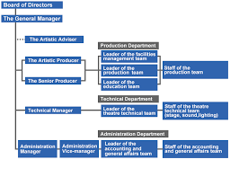 Whos Who Flow Chart Of Theatre Personnel Best