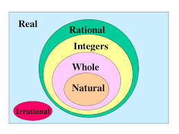Real Numbers Venn Diagram Real Numbers Clipart Freeuse Download Rr Collections
