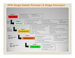 Make Vs Buy Template Image Result For Stage Gate Template Projects Pinterest Sample