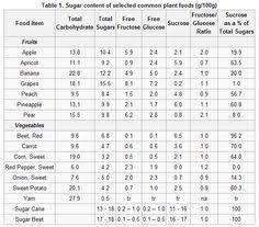 Sugar In Vegetables Chart Vegetable Chart Sugar Detox