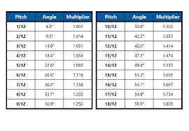 Pitch Factor Chart Chart Roof Pitch Pdf Free Templates In Degrees F Roofing