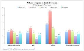 True Economics 9 9 2012 Irelands Stellar Exports Performance