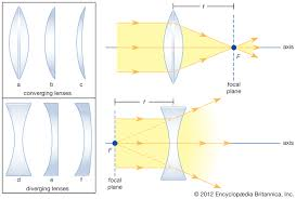 Convergence And Divergence Of Light Converging Lens Optics Britannica