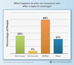 best car insurance rates ontario canada 44billionlater