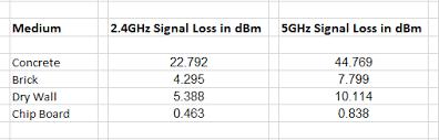 Wifi Attenuation Chart Wifi Signal Attenuation Chart Server Guru It Support