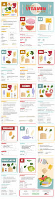 A Chart To Vitamin Rich Foods Nutrition Vitamin Rich