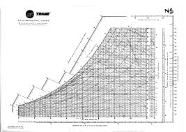 Sensible Heat Ratio Psychrometric Chart Solved 15 000 Cfm Of Air Is Flowing Across A Cooling Coil
