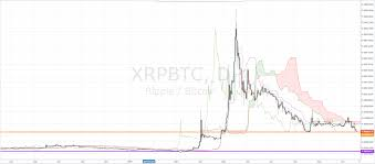 Xrp Consolidates Inside Ichimoku Cloud Against Major