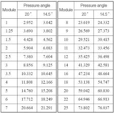 Spur Gear Module Selection Chart Determining The Specifications Of Gears Khk Gears