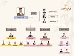 Organizational Chart For Coffee Shop Organizational Chart