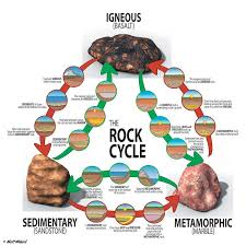 _+) Home Sweet Home (@,@): Rock Cycle
