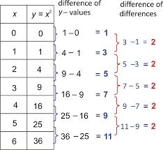 Identifying Function Models ( Read ) | Algebra | CK-12 Foundation