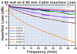 Coax Cable Loss Chart Premium Microwave Cables And Adapters