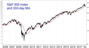 200 Day Sma Chart Trading Lesson The 200 Day Moving Average Myth Versus Reality