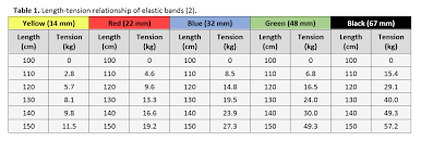 Elastic Resistance Training Science For Sport
