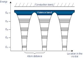Metals Vs Nonmetals Venn Diagram Conductors Insulators Semiconductors Fundamentals