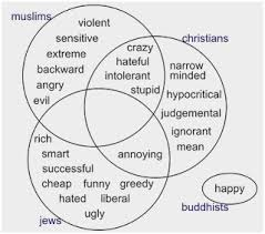 Christianity And Islam Venn Diagram Christianity Judaism Islam Venn Diagram Pleasant Wading Into