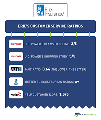 Erie insurance started in a small town in pennsylvania in the mid 1920's as a provider of life insurance, business insurance, home insurance and automobile insurance. Erie Auto Insurance 2021 Review Discounts Rates