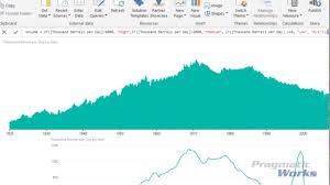 Power Bi Time Chart Power Bi Custom Visuals Time Brush