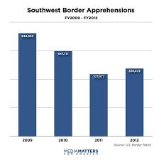 Fox News Newest Dishonest Chart Immigration Enforcement
