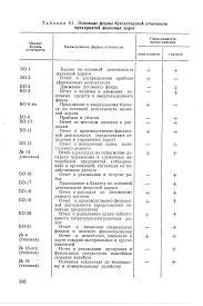 Отчет по аудиту финансовой отчетности ru  Российской Федерации конверсионных отчет по аудиту финансовой отчетности операций бухгалтерский учет осуществляется системой нормативных актов