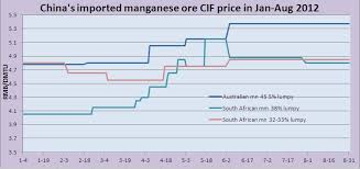 Chinas Imported Manganese Ore Cif Price Chart In Jan Aug