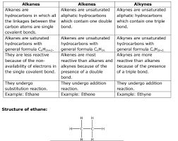 Alkanes Alkenes Alkynes Chart What Are The Hydrocarbons