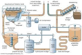 Wastewater Treatment Sludge Treatment And Disposal