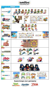 Amiibo Compatibility Chart Check Out This Impressive Amiibo Compatibility Chart