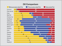 Cooking Oil Fat Comparison Chart Vegetable Oils Comparison Cost And Nutrition Spend