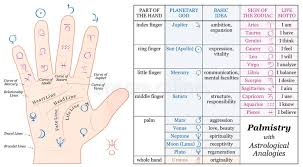 Accurate Astrology Chart Palmistry Astrology Basic Analogies Chart Stock Vector