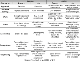 Changes For Supply Chain Managers Download Table