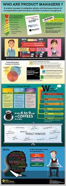 35 Best Product Management Images On Pinterest Management