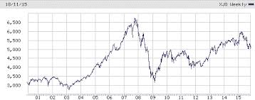 Asx 200 Longer Term Not All Gloom And Doom Investing Com Au