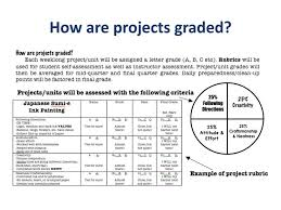 best art rubric ideas visual arts teaching  at beginning of project email to student parent how a unit will be graded
