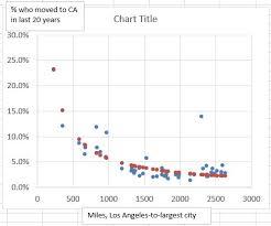 Distance Between States Chart Eaton Rapids Joe More California Dreaming