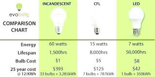 Energy Saving Light Bulbs Conversion Chart Energy Efficient Led Light Bulbs Discountmontblanc Co