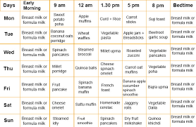 Baby Food Feeding Chart 22 Veracious 3 Years Indian Baby Food Chart