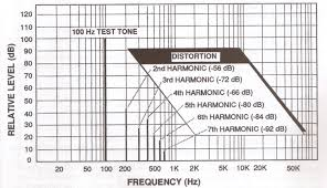 Harmonic Distortion Total Harmonic Distortion Tutorial Thd Audio Judgement