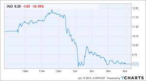 Ino Stock Chart Why Inovio Pharmaceuticals Ino Stock Rose Then Plunged