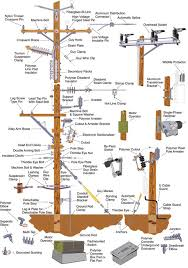 best images about electrical cable the family want to learn how to distribution system components here s a handy guide from electrical